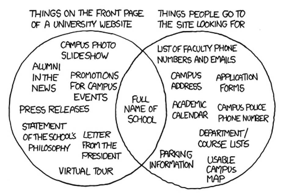 venn diagram ux steve krug