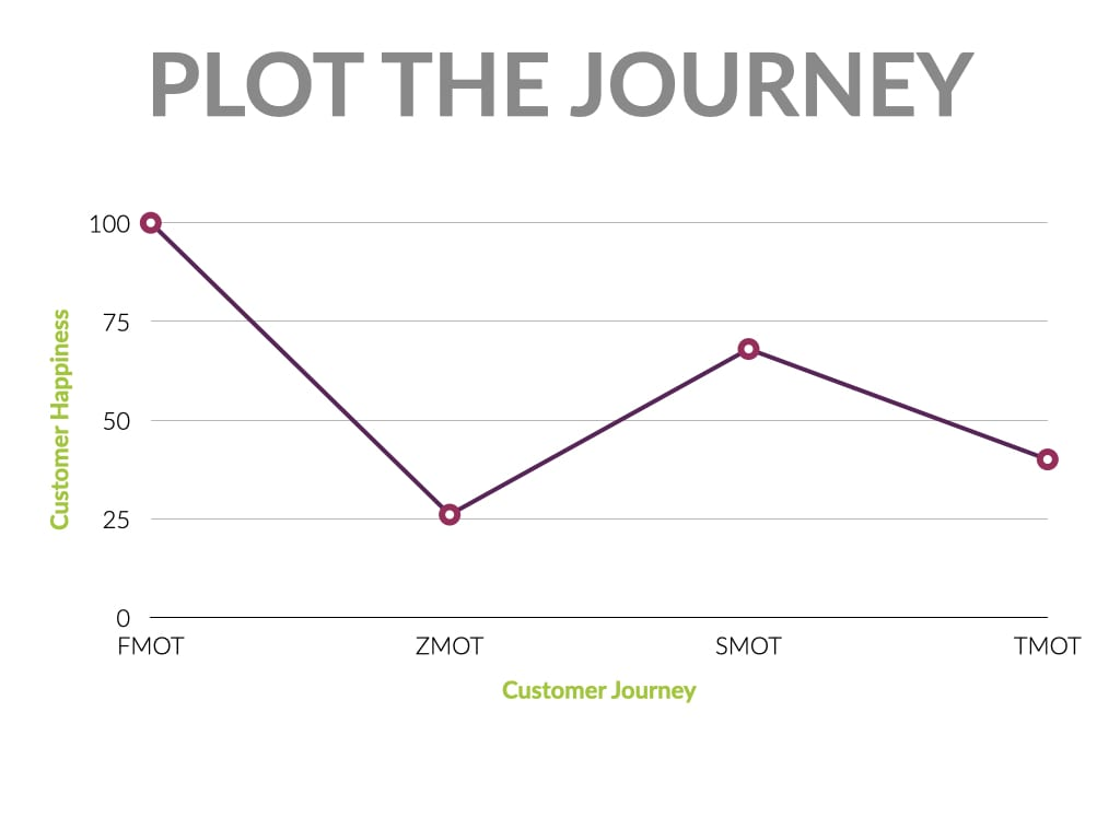 plotting customer experience journey