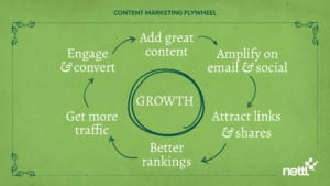 nettl content marketing flywheel