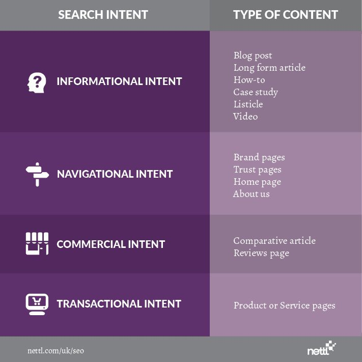 matching web content with intent